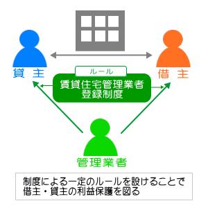 賃貸住宅管理業者登録制度相関図