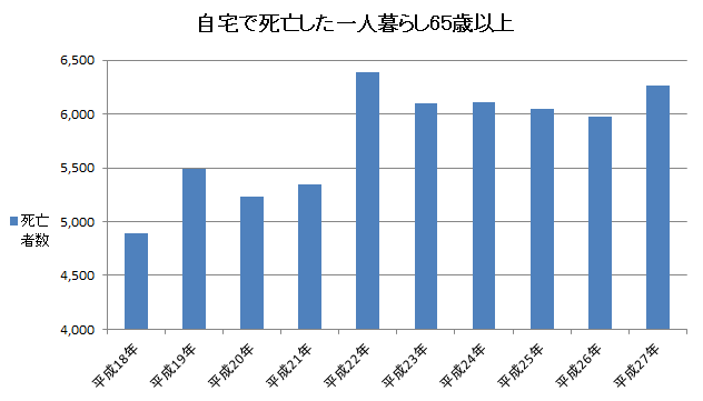 65歳以上ひとり暮らし者の自宅での死亡数(孤独死に備える保険)