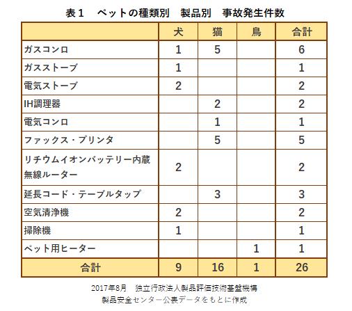 ペットの種類別 製品別 事故発生件数