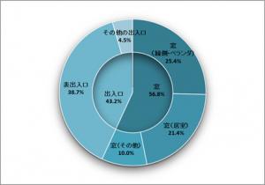 侵入窃盗は56.8%が窓から侵入